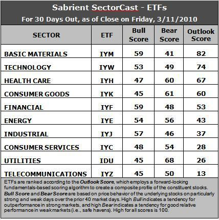 Sector Detector: Tech Leads Market Down Amid Global Crises