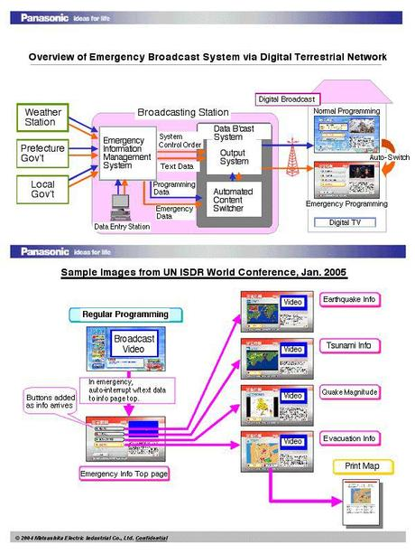 Japanese Emergency Alert System, How does it works?