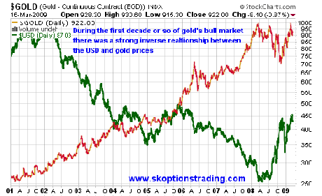 USD Gold 2001-2009 SK Options Trading