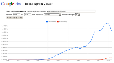 Search 500 Billion Words, Gage Interest in the Environment