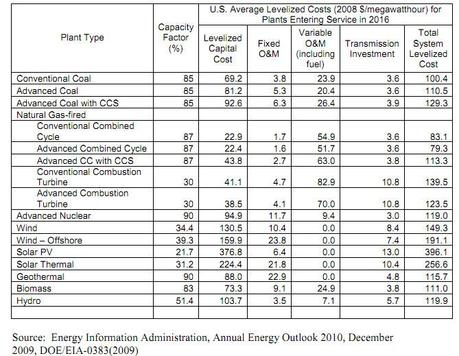 Coal and Natural Gas Are King