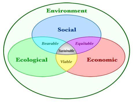 People + Planet + Profit