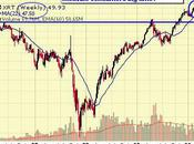 Testy Tuesday Nasdaq Russell Critical Territory