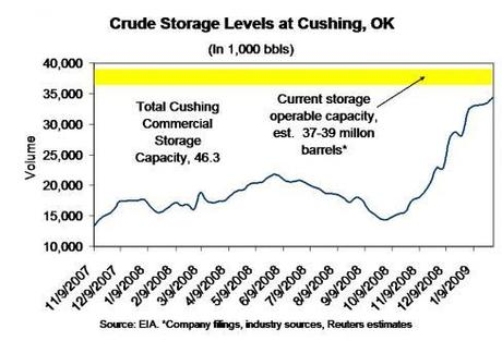 Crude Storage Levels at Cushing OK