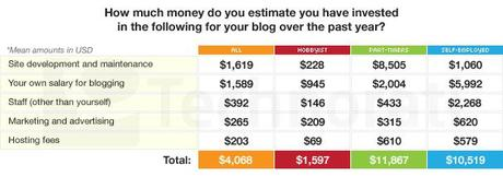 Blogosphere market stats - how big and profitable it is?