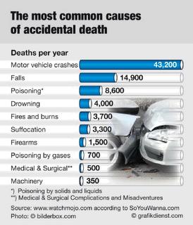 Motor Vehicle Deaths vs. Firearm Deaths