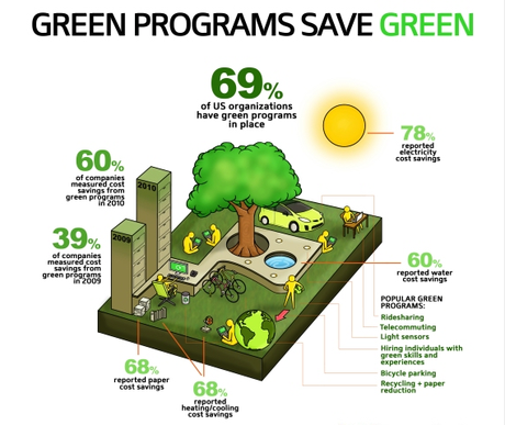 The Revolution Progresses: Green Programs at U.S. Businesses Increased 54% Last Year