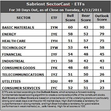 Sector Detector: Materials, Energy, Healthcare Dominate Forward Rankings