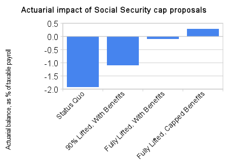actuarial_impact_of_social_security_cap_proposals.png