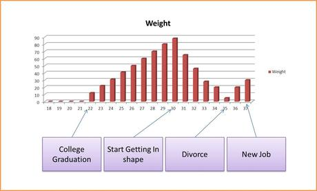 More Charts!  This Time, Workout and Weight By Age