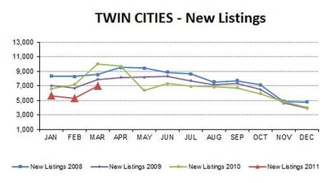 2011-03-newlistings