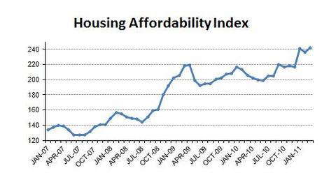 2011-03-affordability