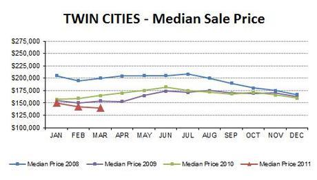 2011-03-medianprice4