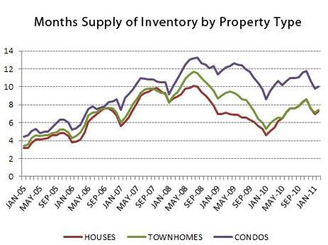 Inventory supply by type 0211