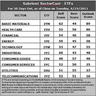 Sector Detector: Strong Earnings and Cautious Optimism despite Challenges