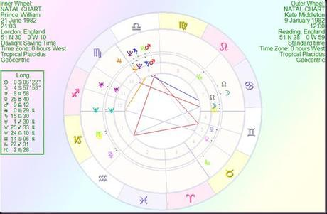 Prince William and Kate Middleton – An Astrological Study of the