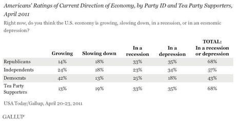 Americans' Ratings of Current Direction of Economy, by Party ID and Tea Party Supporters, April 2011
