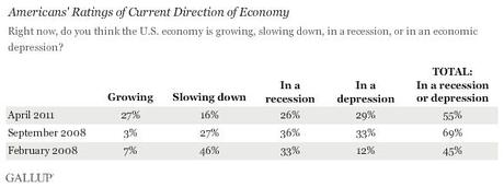 Trend: Americans' Ratings of Current Direction of Economy