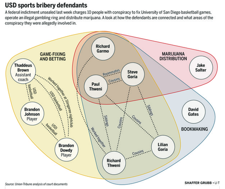 Operation Hook Shot: An NCAA scandal no one is talking about