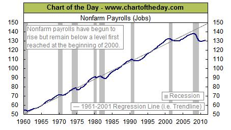 Just Another Manic Monday – What Recession?