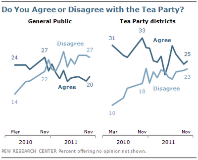 More Now Disagree with Tea Party – Even in Tea Party Districts