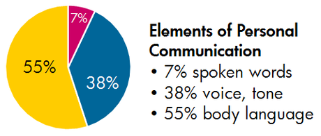 Some of The Risks of Written Communication + 20 Tips for Twitter Users