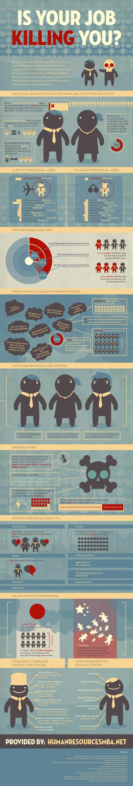 job stress Is Your Job Killing You: Infographic
