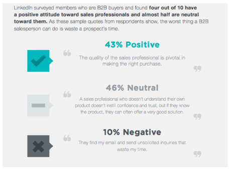 LinkedIn Survey