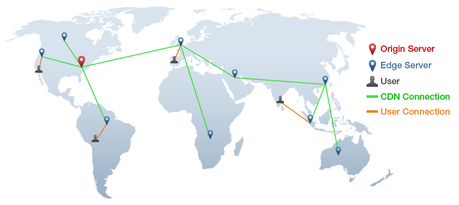Using a Content Delivery Network for Speed and Security