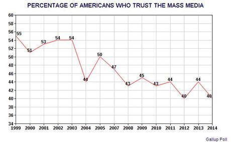 Trust In The Media Has Declined In Last 15 Years