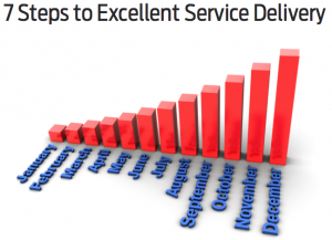 Are you delivering excellent service?