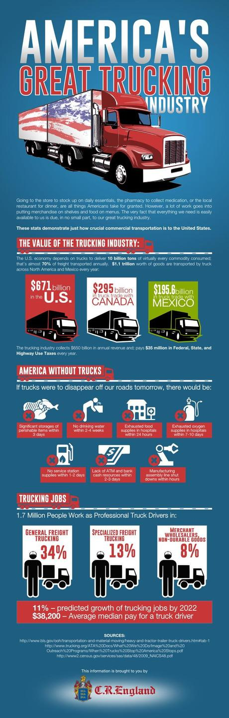 The Great American Trucking Industry