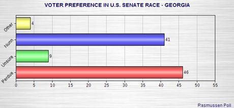 More Polls On Various 2014 U.S. Senate Races