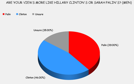Clinton Or Palin - The Choice Is Easy For Americans