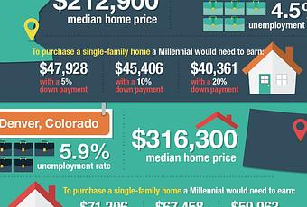 How much do you have to earn to buy a median priced home for How much to earn to buy a house