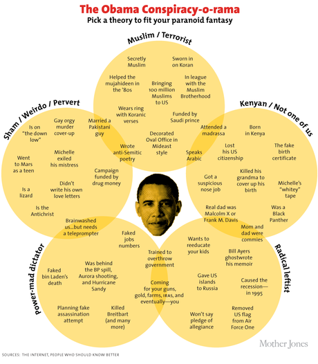 Chart: Almost Every Obama Conspiracy Theory Ever