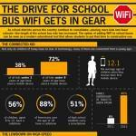 The Push For School Bus Wifi Infographic