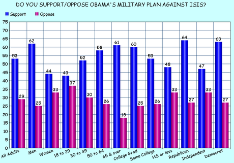 The U.S. Public Supports The Start Of A New War