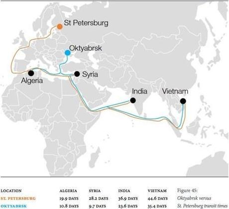 arms shipment routes of russian weaponary