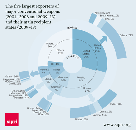 largest arms exportes by sipri