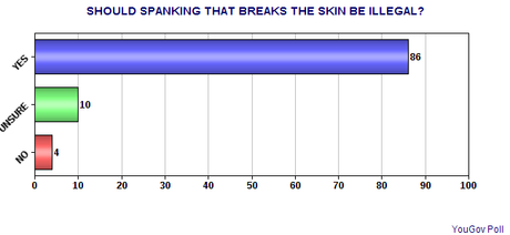 The American Public's View On Corporal Punishment