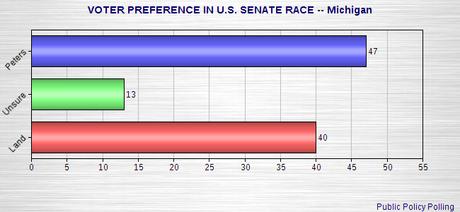 More Polling On Senate Races
