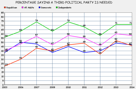Majority Says A 3rd Party Is Needed (But Don't Mean It)