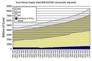 English: The Euro money supply from September ...