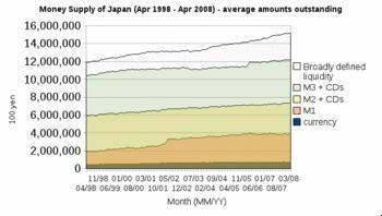 Japanese money supply (April 1998 - April 2008)