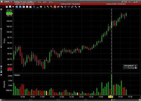 Release Of Fed Minutes, Icahn Tweet Boost Shares In Apple