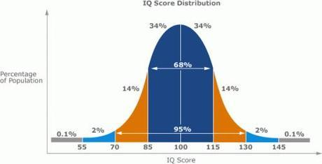 Bell-Curve-Normal-Distribution-IQ