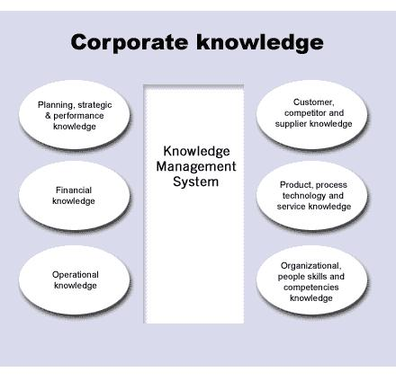 how can knowledge management and organisational Their tacit knowledge into organizational knowledge, so it can be used even after the employee is no longer with them knowledge management (km) has been introduced into many companies.