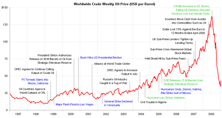Wednesday Market Weakness – Oil Collapses to $80, Good or Bad?