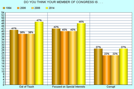 More Proof That The Only Issue In 2014 Is Congress